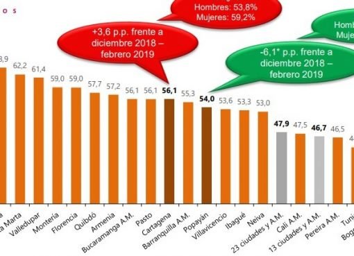 En el trimestre diciembre 2019 – febrero 2020, las ciudades que registraron las mayores tasas de desempleo fueron Quibdó, Ibagué y Cúcuta.
