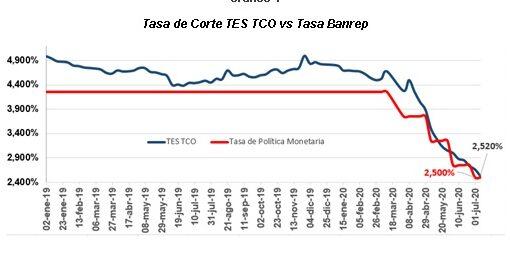 El Ministerio de Hacienda realizó colocación de TES de Corto Plazo por $250 mil millones