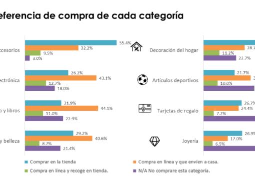La mayoría de compras en Latinoamérica serán en línea para recibir en casa