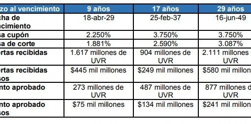 Subastas inician con alta demanda de inversionistas por títulos TES UVR