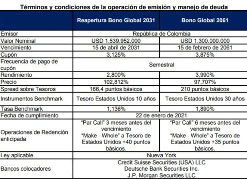 Colombia lanzó con éxito primer bono a 40 años y mejora el perfil de deuda externa
