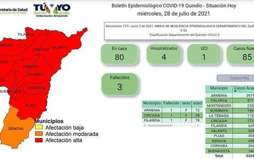 160 mujeres gestantes se han contagiado de Covid-19 en lo que va de la pandemia